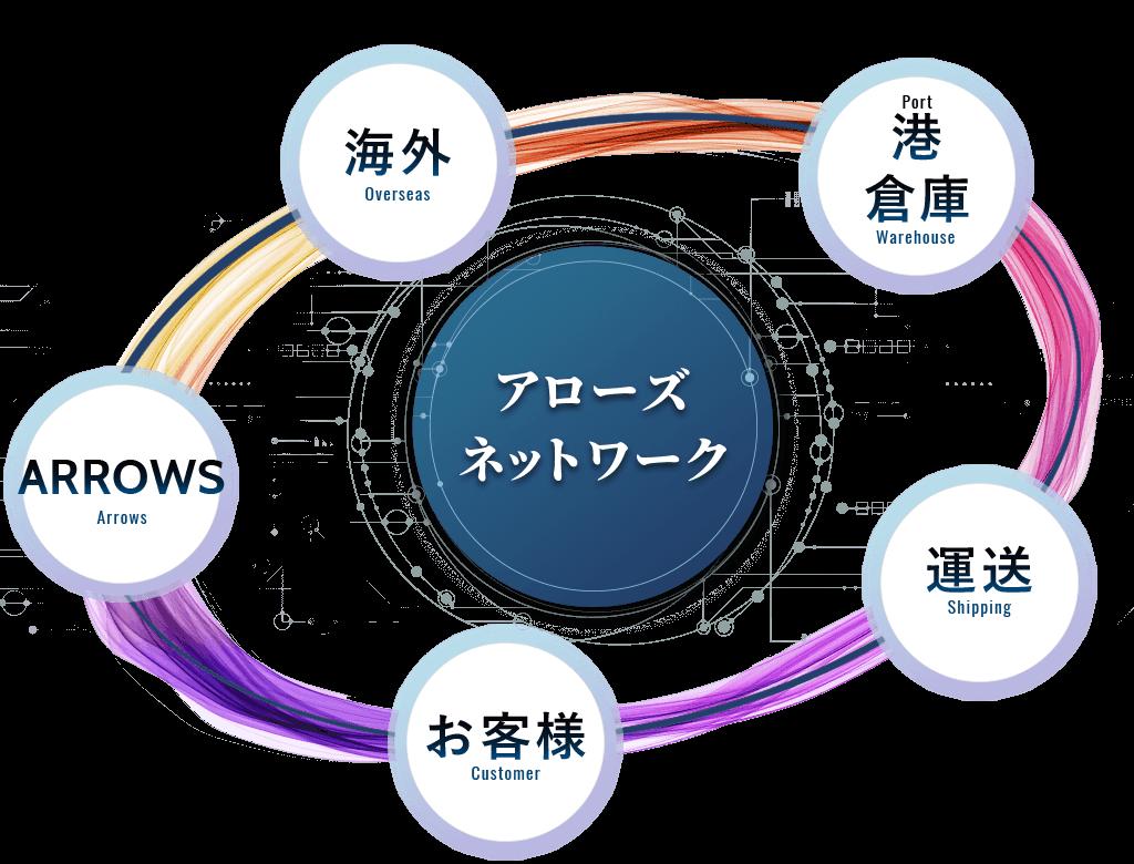 アローズ・ネットワーク